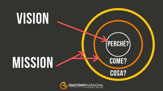 mission-vs-vision
