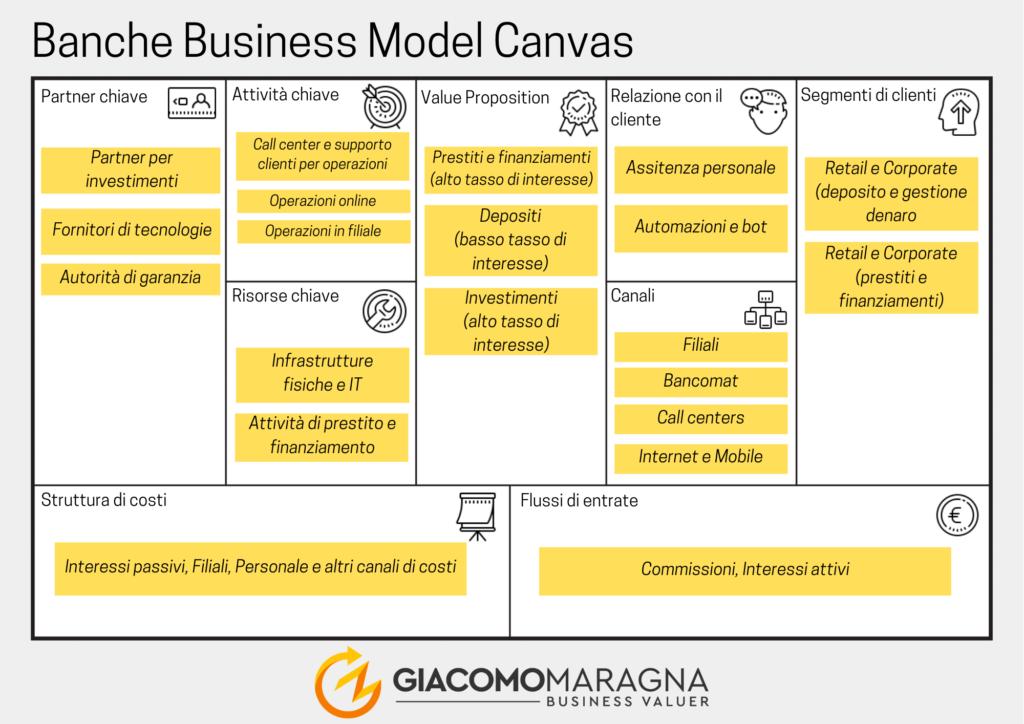 Business-Model-Canvas-maragna-businessvaluer-processo-di-avvio-banche