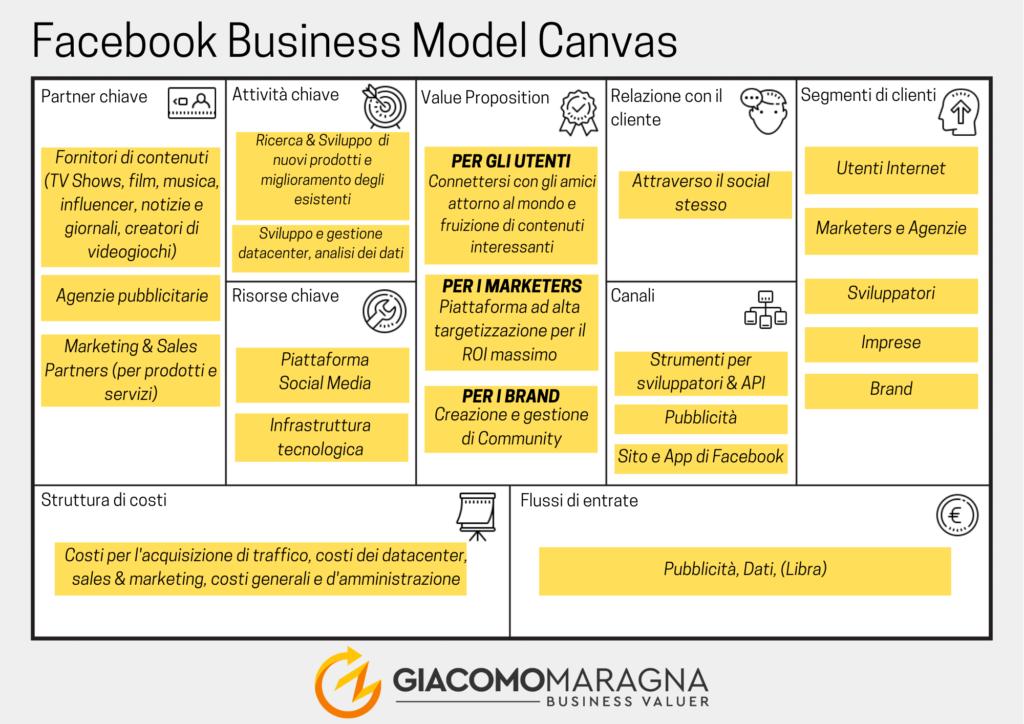 Business-Model-Canvas-maragna-businessvaluer-processo-di-avvio-facebook