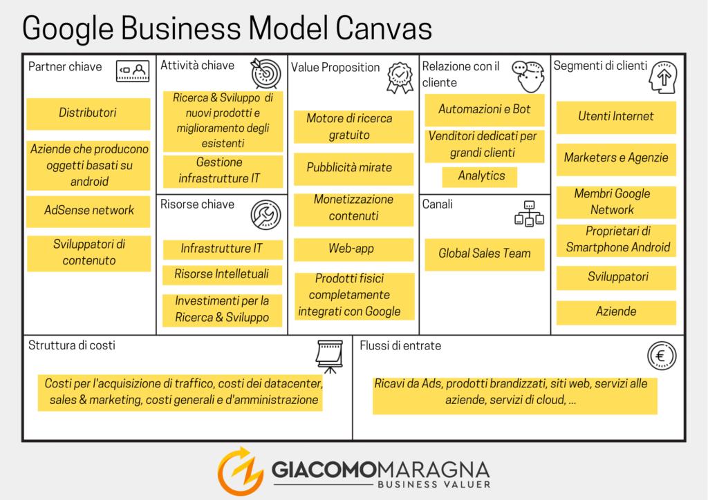 Business-Model-Canvas-maragna-businessvaluer-processo-di-avvio-google