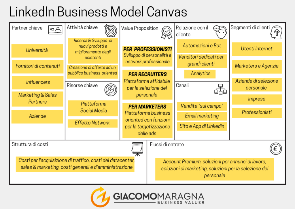 Business-Model-Canvas-maragna-businessvaluer-processo-di-avvio-linkedin
