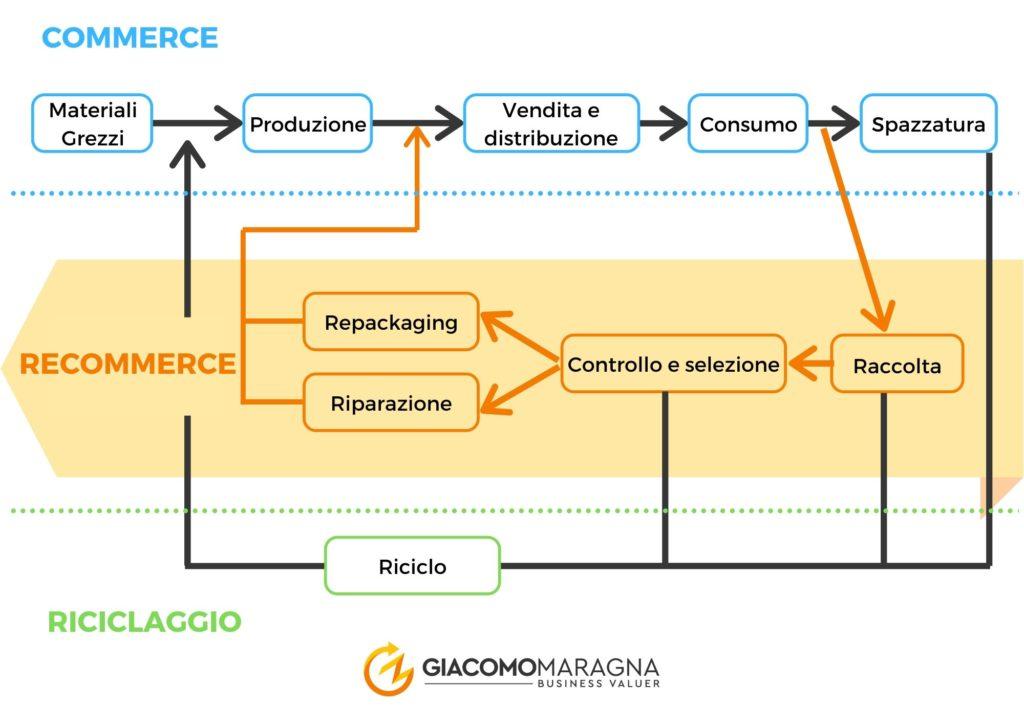modello-di-business-recommerce-schema