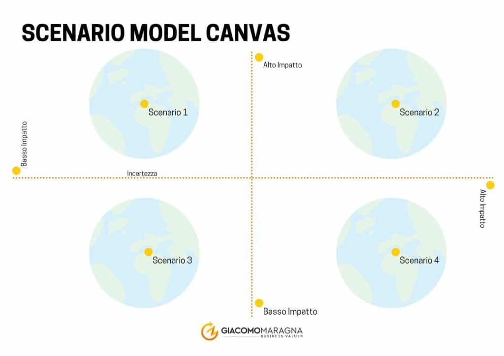 Scenario-planning-model-canvas-1